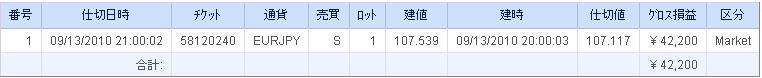 FX自動売買で専業トレーダー気分☆ システムトレード でFX初心者が35連勝