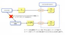 GOD EATER:ゴッドイーター Project G.E. 公式ブログ-データインポート