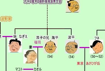 サザエ さん 家 系図 都市 伝説