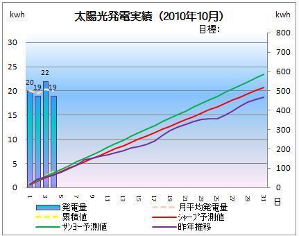 太陽光発電&ECO~かーずのLovin' Life~-solar20101004-2