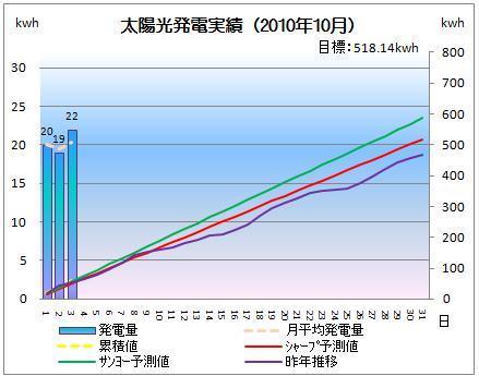 太陽光発電&ECO~かーずのLovin' Life~-solar20101003-2