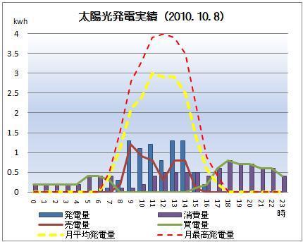 太陽光発電&ECO~かーずのLovin' Life~-solar20101008