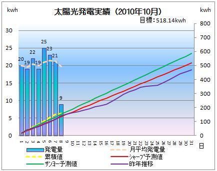 太陽光発電&ECO~かーずのLovin' Life~-solar20101008-2