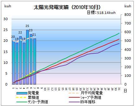 太陽光発電&ECO~かーずのLovin' Life~-solar20101007-2