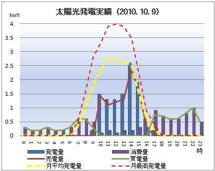 太陽光発電&ECO~かーずのLovin' Life~-solar20101009