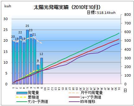 太陽光発電&ECO~かーずのLovin' Life~-solar20101009-2