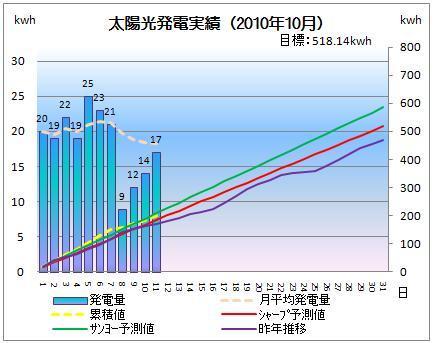 太陽光発電&ECO~かーずのLovin' Life~-solar20101011-2