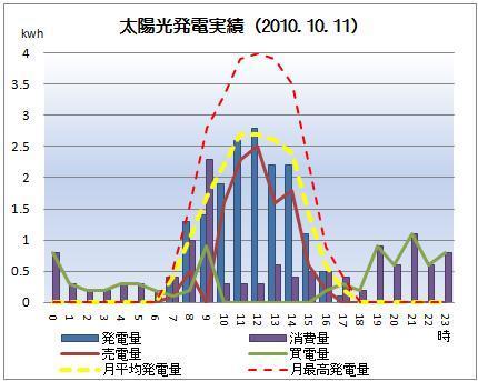 太陽光発電&ECO~かーずのLovin' Life~-solar20101011