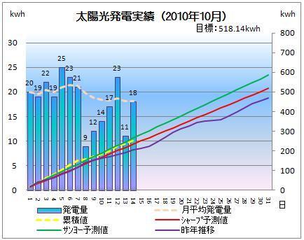 太陽光発電&ECO~かーずのLovin' Life~-solar20101014-2