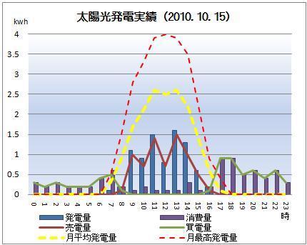 太陽光発電&ECO~かーずのLovin' Life~-solar20101015