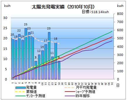 太陽光発電&ECO~かーずのLovin' Life~-solar20101015-2