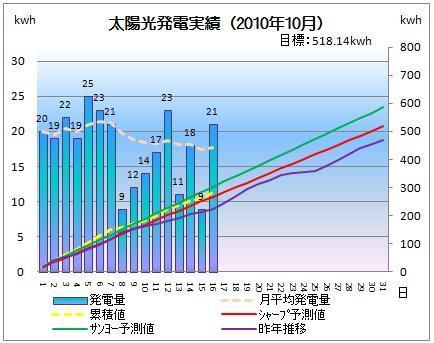 太陽光発電&ECO~かーずのLovin' Life~-solar20101016-2