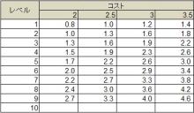 佐田のブログ-技術25%