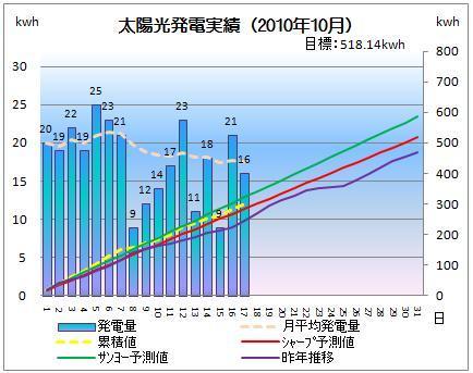 太陽光発電&ECO~かーずのLovin' Life~-solar20101017-2