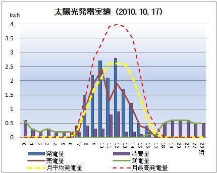太陽光発電&ECO~かーずのLovin' Life~-solar20101017