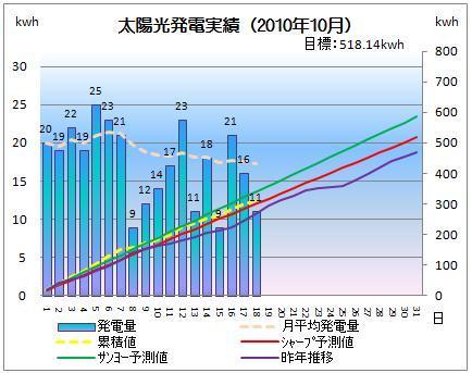 太陽光発電&ECO~かーずのLovin' Life~-solar20101018-2.jpg