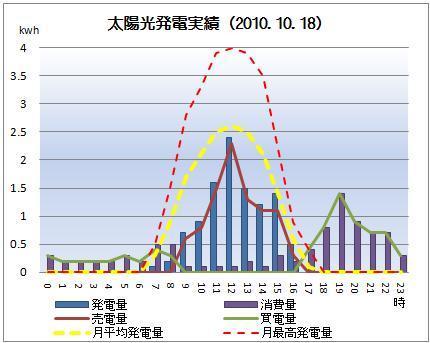 太陽光発電&ECO~かーずのLovin' Life~-solar20101018.jpg