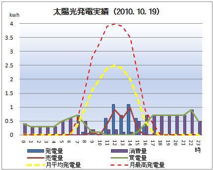 太陽光発電&ECO~かーずのLovin' Life~-solar20101019