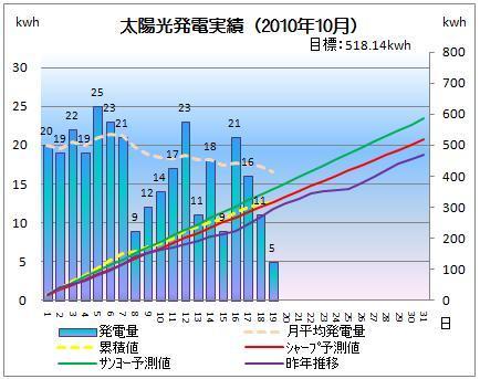 太陽光発電&ECO~かーずのLovin' Life~-solar20101019-2