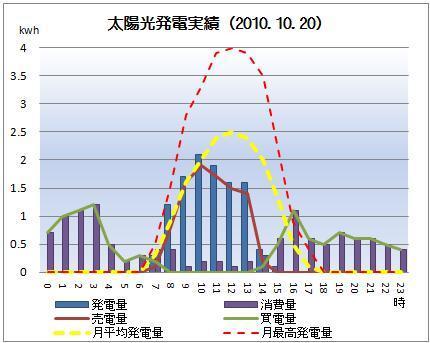 太陽光発電&ECO~かーずのLovin' Life~-solar20101020