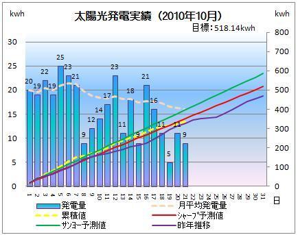 太陽光発電&ECO~かーずのLovin' Life~-solar20101021-2