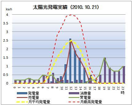 太陽光発電&ECO~かーずのLovin' Life~-solar20101021