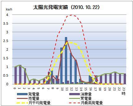 太陽光発電&ECO~かーずのLovin' Life~-solar20101022