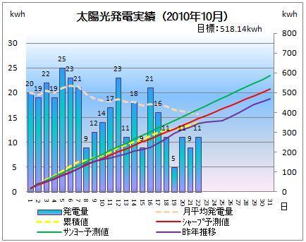 太陽光発電&ECO~かーずのLovin' Life~-solar20101022-2