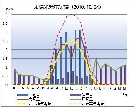太陽光発電&ECO~かーずのLovin' Life~-solar20101024