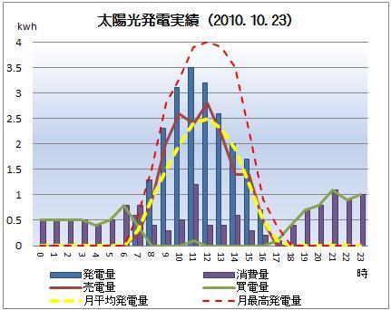 太陽光発電&ECO~かーずのLovin' Life~-solar20101023