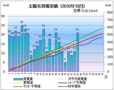 太陽光発電&ECO~かーずのLovin' Life~-solar20101023-2