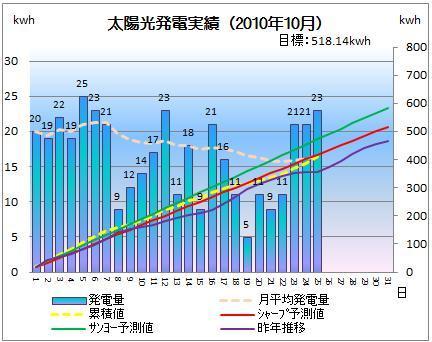 太陽光発電&ECO~かーずのLovin' Life~-solar20101025-2