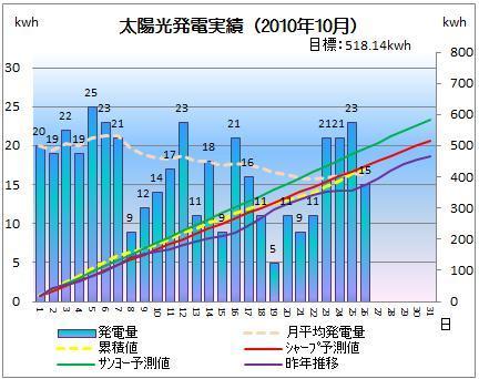 太陽光発電&ECO~かーずのLovin' Life~-solar20101026-2