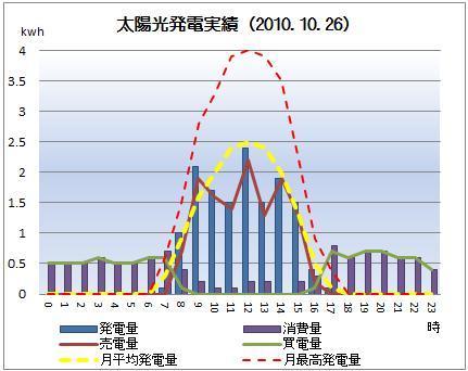 太陽光発電&ECO~かーずのLovin' Life~-solar20101026