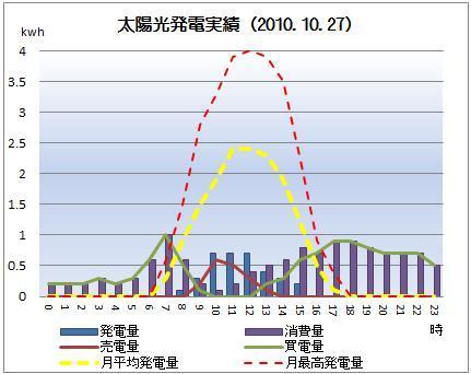 太陽光発電&ECO~かーずのLovin' Life~-solar20101027
