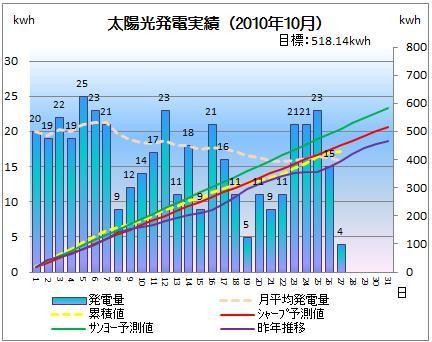 太陽光発電&ECO~かーずのLovin' Life~-solar20101027-2