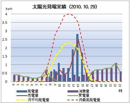 太陽光発電&ECO~かーずのLovin' Life~-solar20101029