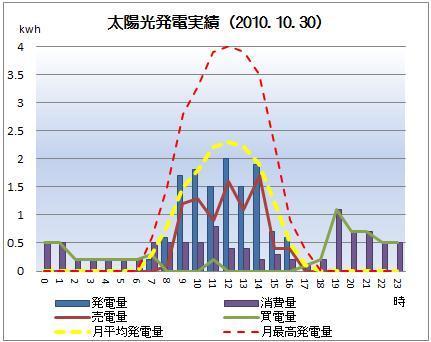 太陽光発電&ECO~かーずのLovin' Life~-solar20101030