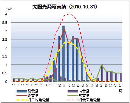 太陽光発電&ECO~かーずのLovin' Life~-solar20101031
