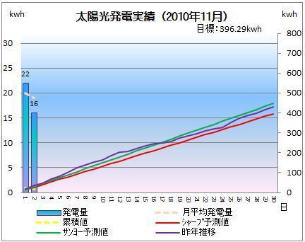 太陽光発電&ECO~かーずのLovin' Life~-solar20101102-2