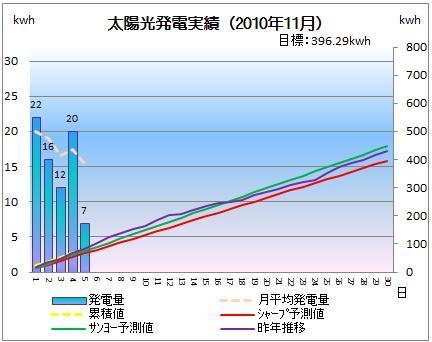太陽光発電&ECO~かーずのLovin' Life~-solar20101105-2