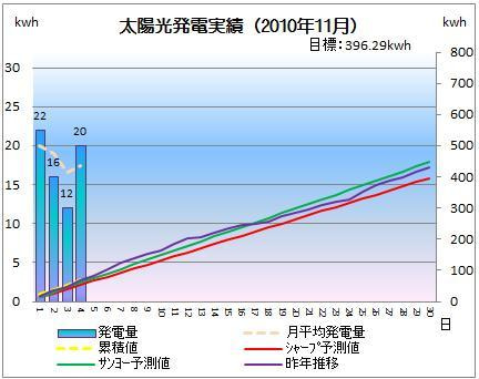 太陽光発電&ECO~かーずのLovin' Life~-solar20101104-2