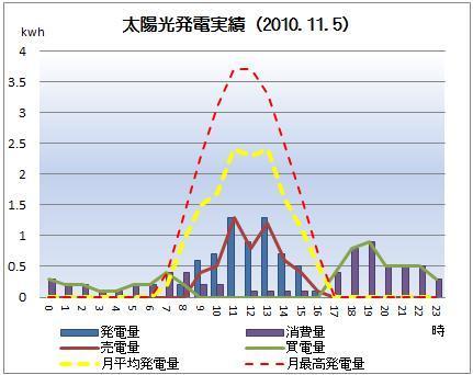 太陽光発電&ECO~かーずのLovin' Life~-solar20101105