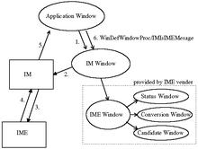 $eComStation 2.0 日本語版&シルバーカトラリーのお部屋-message flow