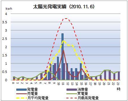 太陽光発電&ECO~かーずのLovin' Life~-solar20101106