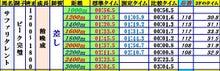 まーみりあんの奮闘記-指数計算表