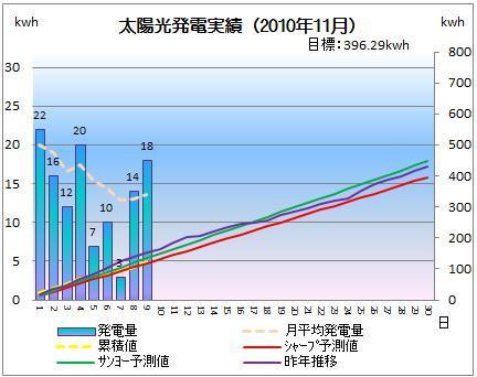 太陽光発電&ECO~かーずのLovin' Life~-solar20101109-2