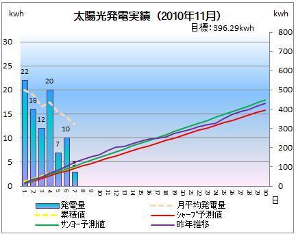 太陽光発電&ECO~かーずのLovin' Life~-solar20101107-2