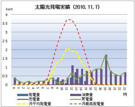 太陽光発電&ECO~かーずのLovin' Life~-solar20101107