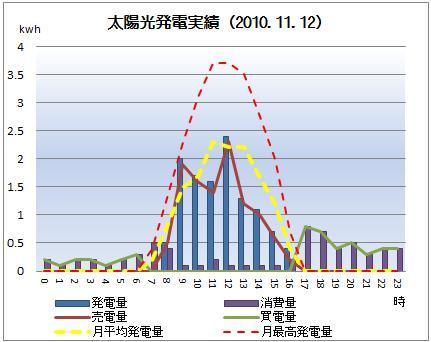 太陽光発電&ECO~かーずのLovin' Life~-solar20101112
